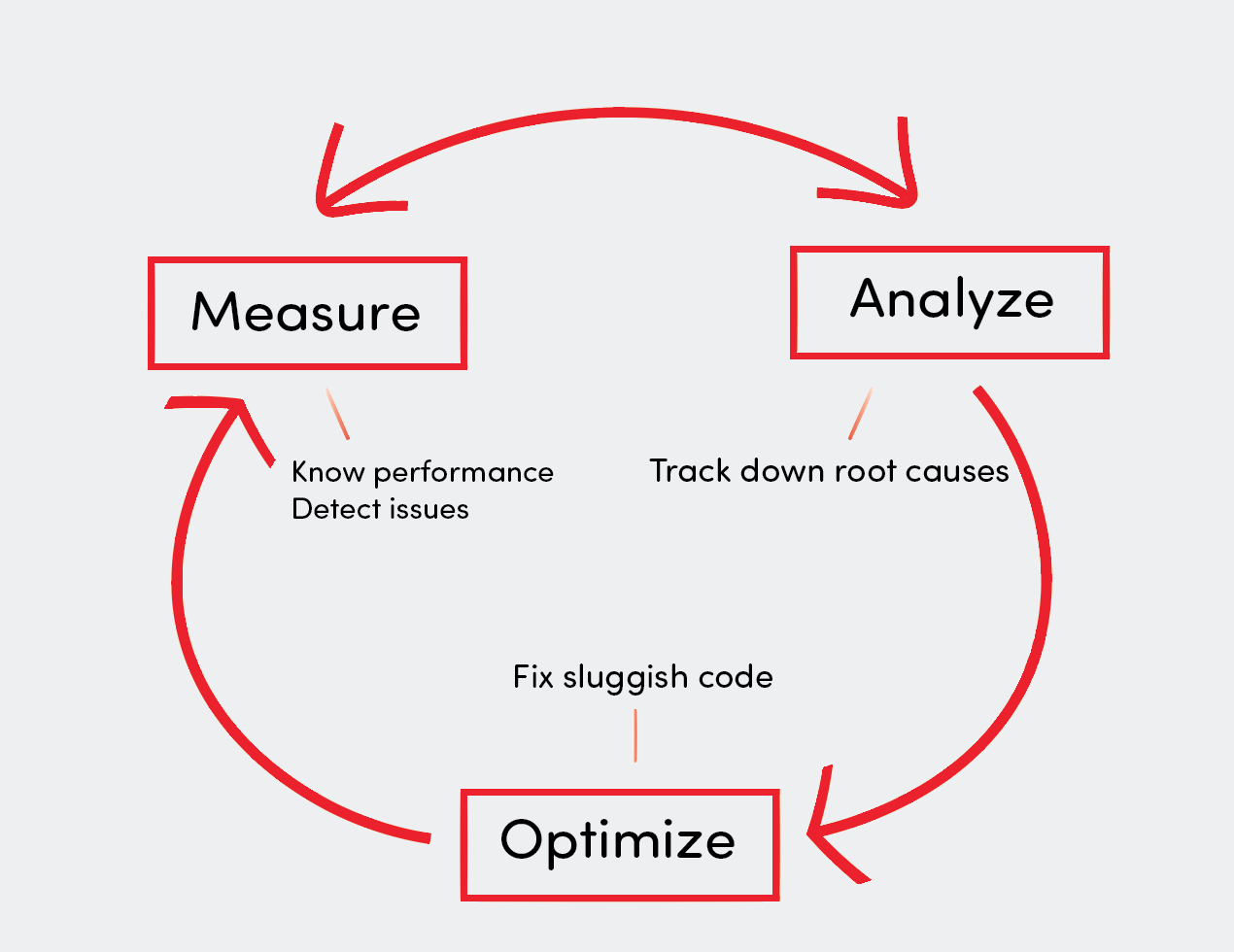 Process: measure, analyze, optimize